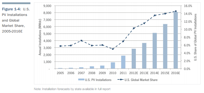 US PV Installations and Global Market Share 2005-2016