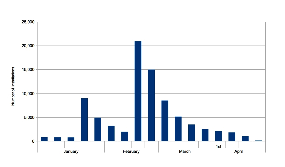 Comparison Chart Monthly Solar PV Installations from January to April 2012 in the UK