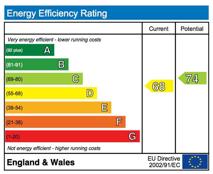 Energy Performance Certificate Band C D Discover Solar The Green Deal, the way to energy efficient homes