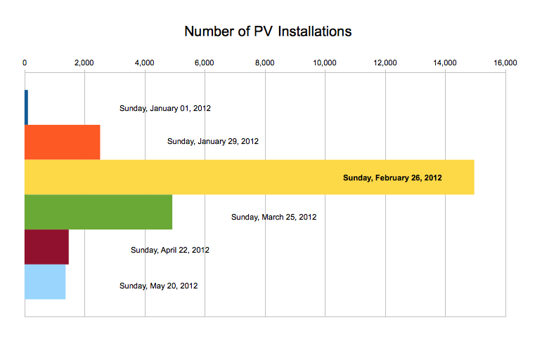 PV Installations in the UK from 1st January 2012 Weekly Solar PV Installations (14th 20th May 2012)