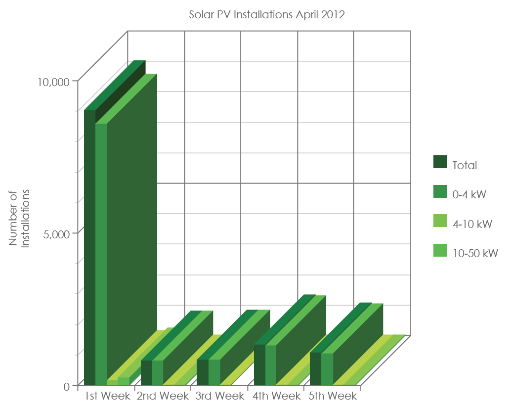 PVInstallationsApril2012graph Weekly Solar PV Installations (23rd 29th April 2012)