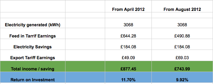 Chart comparing Feed-in Tariffs returns of Year 1 in April 2012 and August 2012