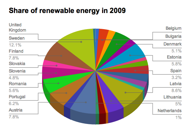 Chart showing the share of Renewable Energy in the EU in 2009